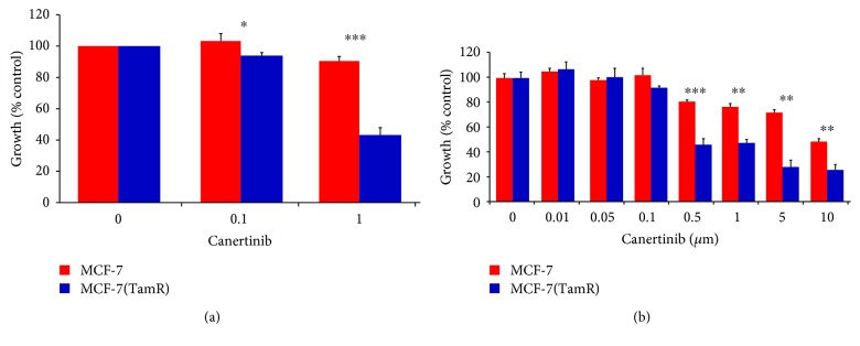Effect on growth of MCF-7 (red) and MCF-7(TamR) (blue) cells of a 9-day treatment of the EGFR inhibitors (a) canertinib and (b) canertinib added to the cell culture medium and refreshed on day 5 (test comparing growth inhibition between cell lines at a given concentration of EGFR inhibitor). ∗ indicates p
