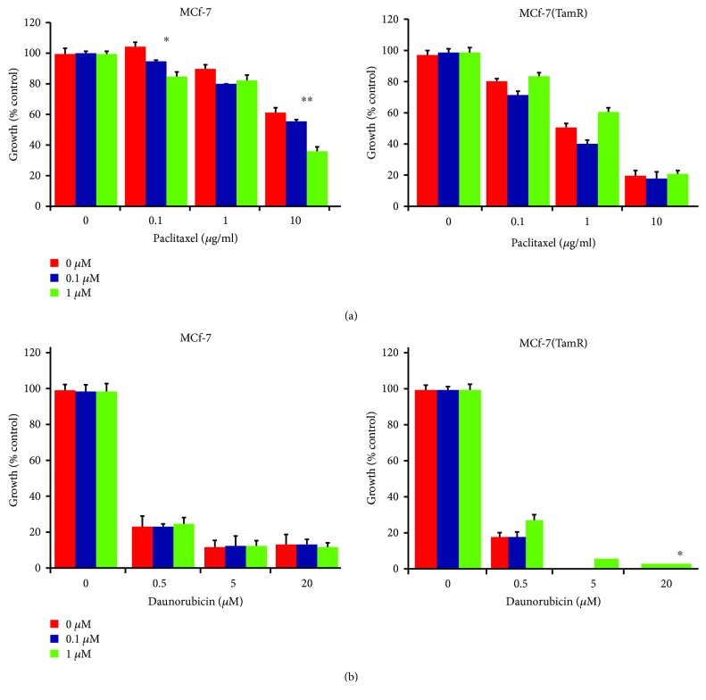 Effect of EGFR inhibition with canertinib treatment on the sensitivity of MCF-7 and MCF-7(TamR) cells to a 48-hour treatment with (a) paclitaxel and (b) daunorubicin. Cells were subjected to a 48-hour cytotoxic treatment with the addition of (red) 0 μ M, (blue) 0.1 μ M, or (green) 1 μ M canertinib before 4 days recovery in the same medium minus the cytotoxic. P values calculated from a paired t -test comparing growth inhibition between cells untreated with canertinib, both of which were treated with a given concentration of daunorubicin or paclitaxel. ∗ indicates p
