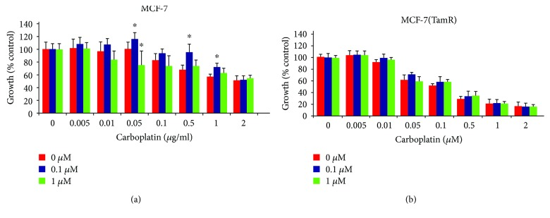 Effect of EGFR inhibition with canertinib treatment on the sensitivity of (a) MCF-7 and (b) MCF-7(TamR) cells to carboplatin. Cells were subjected to a 9-day treatment with carboplatin with the addition of (red) 0 μ M, (blue) 0.1 μ M, or (green) 1 μ M canertinib to the culture medium for the full length of the treatment, refreshed on day 5. P values calculated from a paired t -test comparing growth inhibition between cells treated with canertinib in addition to a given concentration of paclitaxel. ∗ indicates p