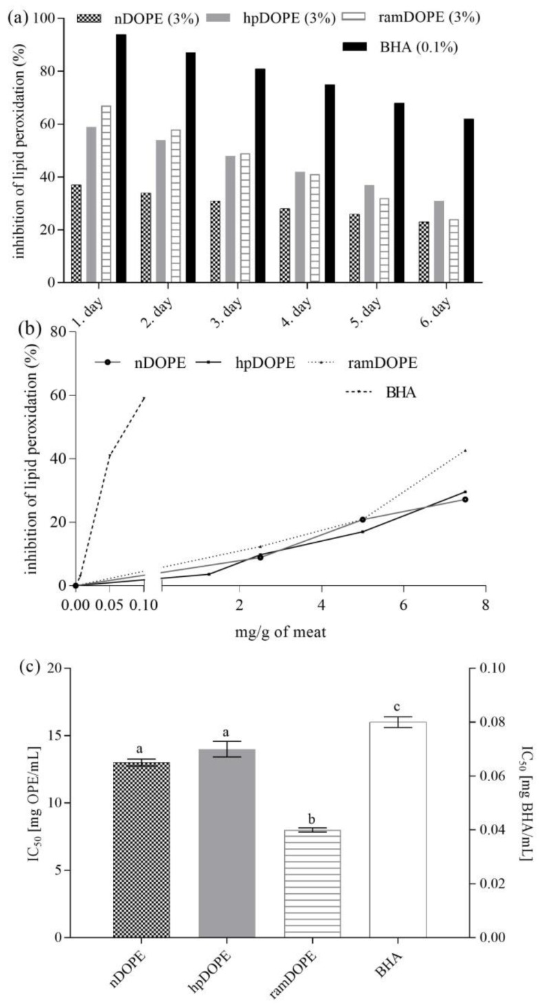 Oxidative stability of minced meat during storage at 4 °C and accelerate stability testing. ( a ): Oxidative stability during storage at 4 °C; ( b ): Inhibition of meat lipid peroxidation during accelerated testing in relation to concentration of antioxidant; ( c ): Antioxidant activity against meat lipid peroxidation during accelerated stability testing expressed as IC 50. nDOPE-native dry olive pomace extract; hpDOPE-extract prepared with hydroxypropyl-β-cyclodextrin; ramDOPE-extract prepared with randomly methylated β-cyclodextrin; BHA: butylhydroxyanisol; IC 50 : Half maximal inhibitory concentration. Different letters above data bars indicate significant difference ( p ≤ 0.05).