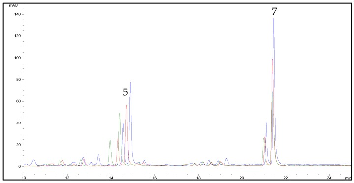 <t>HPLC-UV/DAD</t> chromatograms of a hemp extract (sample C6) in acetone (blue line), EtOAc (red line) and <t>EtOH</t> (green line), recorded at 342 nm. For peak numbering, see Table 1 .