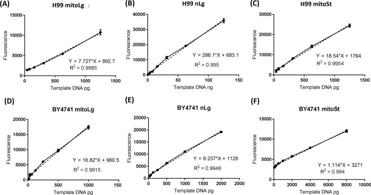 Quantitative amplification of target DNA fragments in LR-QPCR with respect to the amount of template DNA. DNA isolated from C . neoformans H99 and S . cerevisiae BY4741 were serially diluted with nuclease-free water for use in PCR. PCR of each sample was performed in triplicate for 26 cycles (long mitochondrial and nuclear DNA) and 20 cycles (short mitochondrial DNA), and the PCR products were quantified using the PicoGreen assay. (A and D) long mitochondrial DNA fragments from H99 and BY4741, (B and E) long nuclear DNA fragments from H99 and BY4741, (C and F) short mitochondrial DNA fragments from H99 and BY4741. The solid lines connect all of data points. The dotted lines are the linear regression lines. Results were from three independent experiments with triplicate samples in each experiment (3 samples/point/experiment x 3). Mean ± S.E.M.