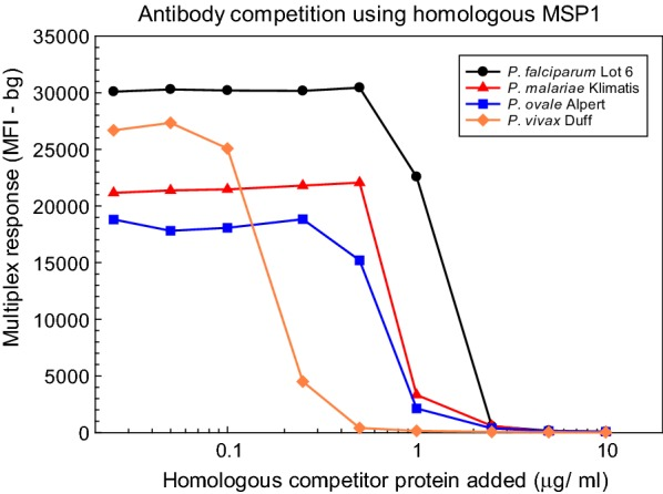 "Antibody competition titration assays using homologous MSP1 19 proteins. Dilutions (1:400) of P. falciparum Lot 6 defined human serum or of sera from chimpanzees experimentally infected with either P. malariae (Klimatis), P. ovale (Alpert) or P. vivax (Duff) were incubated with the indicated concentrations of the homologous MSP1 19 competitor protein for 1 h at room temperature. Multiplex bead assays were performed as described in "" Methods "", and the multiplex responses in MFI-bg units are plotted versus the competitor concentration"