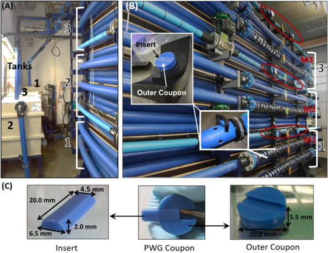 Drinking Water Distribution System Test Facility in which biofilms were developed. (A) The three independent tanks (0.49 m 3 ) and high density polyethylene (HDPE) loops of length 200 m and internal diameter of 79.3 mm, (B) The sections of each loop into which PWG coupons were inserted; M1–M3 indicate the location of the online chlorine meters, red circles highlight the location of flow meters used to control the hydraulics, and (C) Details of the PWG coupon dimensions. Figures are adapted from Fish et al. (2015 , 2018 ).
