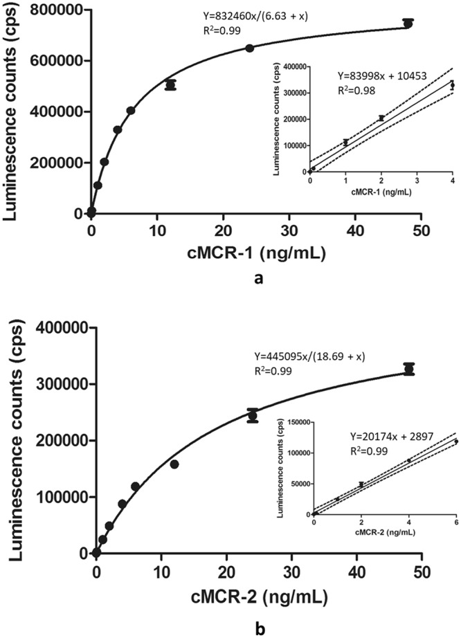 Standard curves for ELISA detection of cMCR-1 ( a ) and cMCR-2 ( b ) in PBS. Luminescence counts (cps) were plotted against the concentration of MCR-1 and MCR-2 proteins (ng/mL). Data represent means of triplicate samples ± SD. The dashed lines in the inset are the upper and lower 95% confidence limits of the linear regression line.