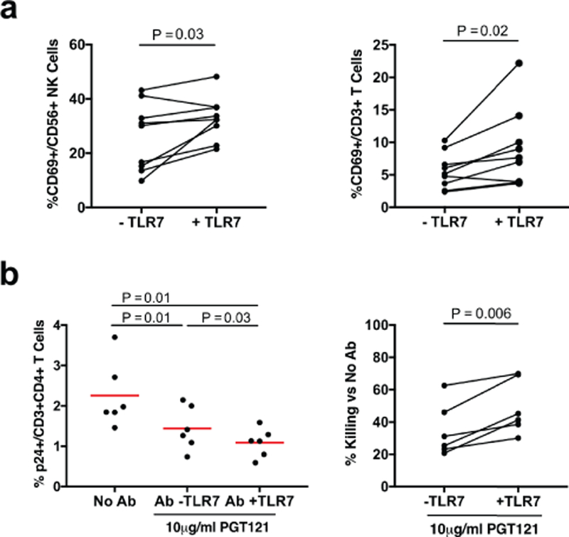 In vitro killing studies. ( a ) GS-9620 treatment led to CD69 upregulation of CD56+ NK cells and CD3+ T cells in vitro following incubation of human PBMC with 1,000 nM GS-9620 for 5 days (N=9). ( b ) GS-9620 treatment augmented PGT121-mediated killing of PGT121 in vitro . Percent p24 reduction in CD4+ T cells (N=6) using an antibody-mediated killing assay (see Methods). Percent killing was calculated as the percent reduction of p24 in CD4+ T cells with PGT121 compared with no PGT121. P-values reflect 2-sided paired Student's t tests.