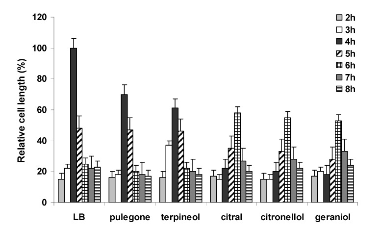 Effect of selected <t>monoterpenes</t> on the cell length of P. mirabilis L68. The concentration of monoterpenes added were 0.3 mg/L for citronellol and geraniol, and 0.5 mg/L for citral, pulegone and α-terpineol. Data represent the average of three independent experiments.