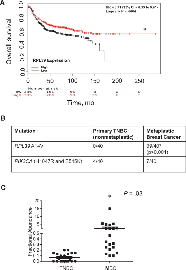 RPL39 (A14V) mutation status analyzed in metaplastic breast cancer. A) The relationship between ribosomal protein L39 (RPL39) expression and overall survival was assessed among 457 triple-negative breast cancer (TNBC) patients. The P value was calculated using a log-rank test. B) RPL39 A14V mutation rate was determined by competitive allele-specific <t>TaqMan</t> <t>(CAST)</t> polymerase chain reaction <t>(PCR)</t> analysis of tumor samples from patients with nonmetaplastic and metaplastic breast cancer (each n = 40). Fisher's exact test was used to compare the mutation rate in metaplastic breast cancer vs nonmetaplastic breast cancer. PIK3CA mutations (H1047R and E545K) rates are also shown. C) The results of the CAST PCR analysis were confirmed by droplet digital PCR. Wilcoxon rank-sum test was used to determine statistically significant differences in the fractional abundance of the RPL39 A14V mutation between metaplastic breast cancer and TNBC. We used a threshold of 0.1% fractional abundance to define low RPL39 expression level. All statistical tests were two-sided. CI = confidence interval; HR = hazard ratio; MBC = metaplastic breast cancer; TNBC = triple-negative breast cancer.