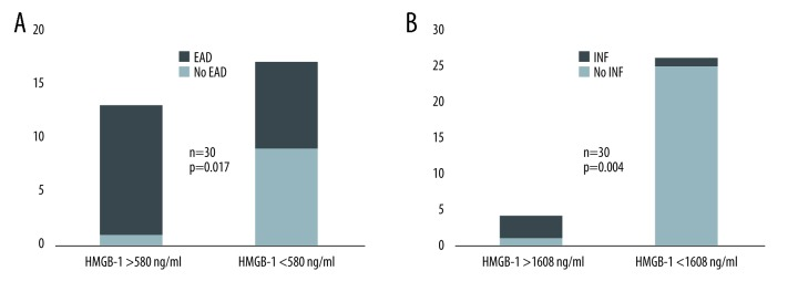 ( A ) Rate of early allograft dysfunction (EAD) with effluent above <t>HMGB-1</t> and below 580 ng/ml. With HMGB-1 values above 580 ng/ml, only 1 out of 13 patients did not develop EAD. ( B ) Rate of initial non-function (INF) with effluent HMGB-1 above and below 1608 ng/ml. With HMGB-1 values below 1608 ng/ml, only 1 out of 26 patients developed INF.