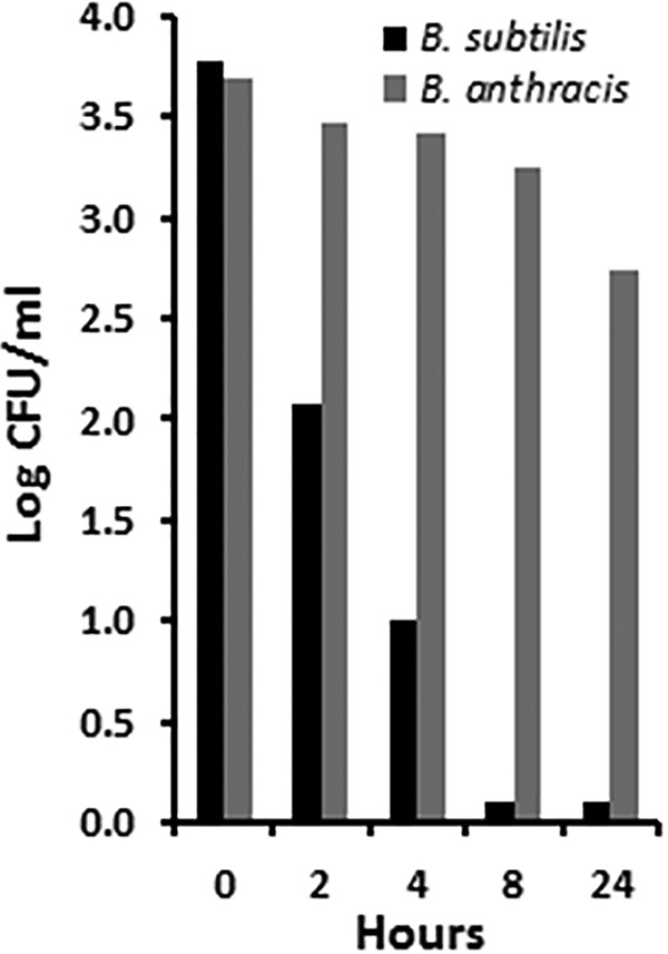 Killing of Bacillus spores by 100 µg/ml of glycerol monolaurate (GML) in <t>Todd-Hewitt</t> broth at 37°C through the 24-h test period.