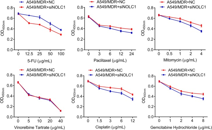 NOLC1 knockdown significantly decreased cell viability of A549/MDR cells after multidrug treatments. A549/MDR cells were transfected with siNOLC1 or NC for 48 h after treatment with 5-FU, paclitaxel, mitomycin, vinorelbine tartrate, DDP and gemcitabine hydrochloride. CCK-8 assay was used to assess the drug cytotoxicities in A549/MDR cells. Data were expressed as means ± SD of at least three experiments. * p