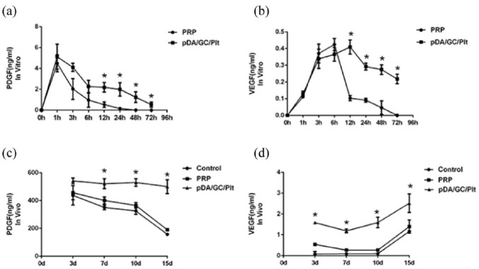 Growth factors release by the pDA/GC/Plt system. PDGF (a) and VEGF (b) were detected with ELISA. The release was prolonged in the pDA/GC/Plt group compared to that in the PRP group. A significant difference was observed after 3 h for both PDGF and VEGF. Chamber fluid was extracted and tested by ELISA for PDGF (c) and VEGF (d). pDA/GC/Plt incorporated into the TEC had significantly higher levels of PDGF and VEGF from days 7 and 3, respectively (p