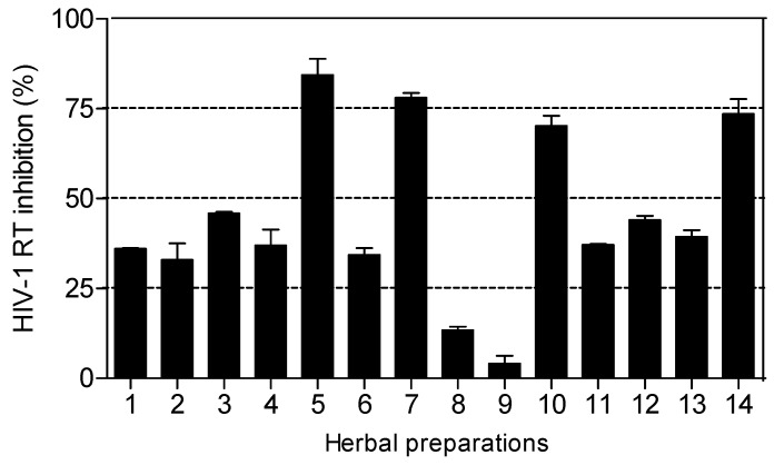 Percentage inhibition of HIV-1 RT by commercial herbal preparations (2.5 mg/mL). Herbal preparations with inhibitory activity above 70% were considered to be highly active. Percentage inhibition by positive controls: Combivir ® (0.5 mg/mL) and <t>Kaletra</t> ® (0.5 mg/mL) were 79.80 ± 0.12 and 62.50 ± 0.31 respectively.