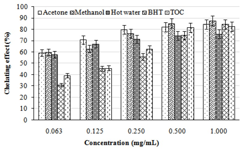 Chelating effect of various extracts from the fruiting bodies of Lentinus lepideus . Values expressed as means ± SD (n = 3); <t>BHT,</t> butylated <t>hydroxytoluene;</t> TOC, α-tocopherol.