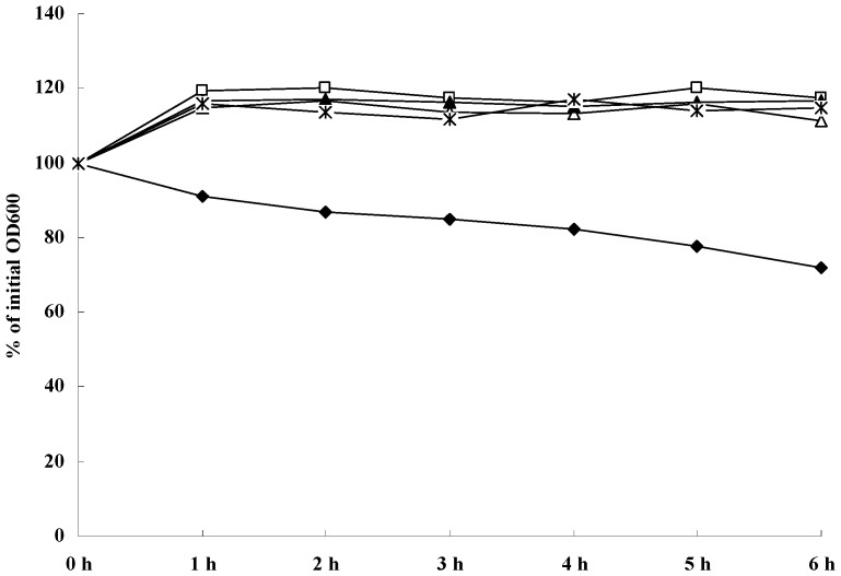 Quantitative analysis of extracellular bacteriolytic hydrolase activities in S. aureus ATCC 25923 cells treated with various concentration of SH. The four concentration investigated were □, 2× MIC; ▲, MIC; *, 1/2 MIC; △, 1/4 MIC; ◆, untreated.