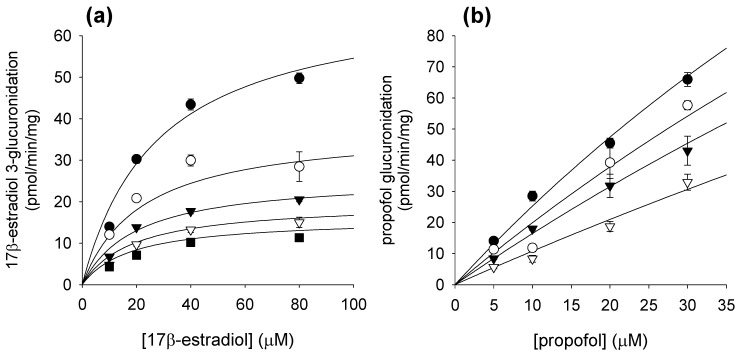 Effects of corydaline on rates of ( a ) UGT1A1-catalyzed 17β-estradiol 3-glucuronidation and ( b ) UGT1A9-catalyzed propofol glucuronidation in pooled human liver microsomes (H161). Lines represent the functions determined by nonlinear regression based on mixed competitive-noncompetitive equation. Each symbol represents the corydaline concentration: (a) 0 μM (⬤), 30 μM (◯), 60 μM (▼), 90 μM (▽), 120 μM (■); (b) 0 μM (⬤), 10 μM (◯), 20 μM (▼), 50 μM (▽). Each data point represents the mean of triplicate experiments.