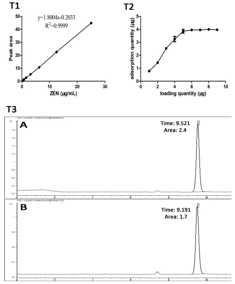 The determination of the recovery rate of the ZearalaTest™ column and the determination of the standard curve for the ZEN toxin. ( T1 ): the ZEN standard curve. Under chromatographic conditions, linear regression analysis was carried out with the standard concentration (X) as the horizontal coordinate and the peak area (Y) as the vertical coordinate. ( T2 ): adsorption curve of the ZearalaTest™ column immunoaffinity column. ( T3 ): Recovery rate of ZearalaTest™ column immunoaffinity column. (A: The ZEN standard solution with 1 mL concentration of 1.5 μg/mL was used for direct determination. The chromatographic peak appeared at 9.521 min, and the peak area was 2.4. B: The standard solution of ZEN with 1 mL concentration of 1.5 μg/mL was recovered by the ZearalaTest™ column, and the recovered ZEN was dissolved in 1 mL methanol for HPLC detection. The chromatographic peak appeared at 9.191 min, and the peak area was 1.7.) The peak area was brought into the linear regression equation to calculate the sample content. Percent recovery (%) = adsorbing quantity/loading quantity.