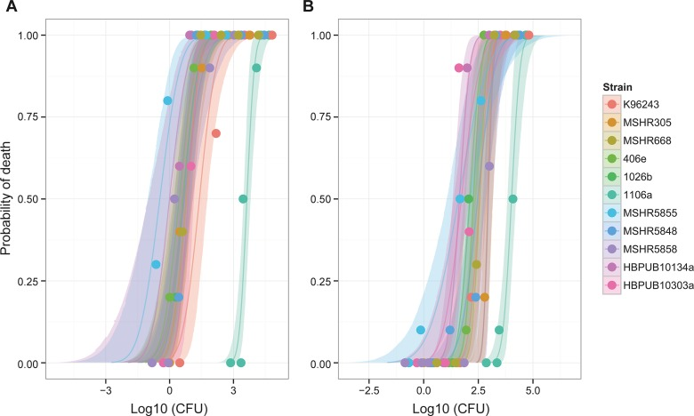 Plot of dose response curves for each B . pseudomallei clinical isolate in (A) BALB/c mice and (B) C57BL/6 mice.