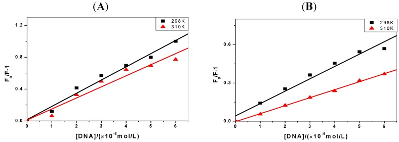 The Stern-Volmer plots of the fluorescence quenching of pyrene derivatives by C-myc <t>DNA</t> at 298 K and 310 K (the concentrations of pyrene derivatives are 1 μmol/L, pH = 7.4). ( A ) 1-OHP and ( B ) <t>1-PBO.</t>