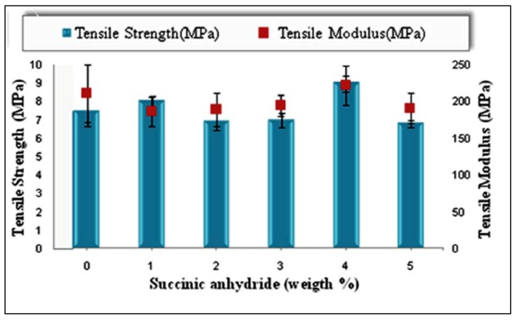 Effect of SAH content as a coupling agent on the tensile properties of PBAT composite reinforced with 40 (wt %) of EFB.