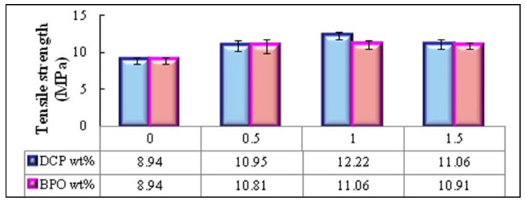 Effects of initiator content and type on the tensile strength of PBAT/EFB biocomposite in presence of 4 (wt %) of SAH.