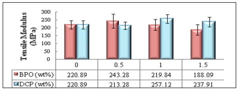 Effects of initiator type and content on the tensile modulus of PBAT/EFB biocomposite at 4% SAH loading.