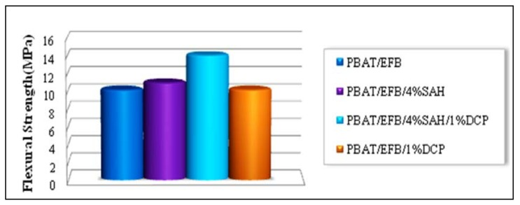 Effect of SAH and DCP initiator on the flexural strength of PBAT/EFB biocomposites.