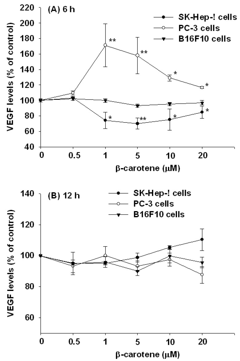 Effect of β-carotene (BC) on VEGF secretion in SK-Hep-1, PC-3 and B16F10 cells. Cells were incubated with BC (0–20 μM) for 6 and 12 h. ( A ) 6 h; ( B ) 12 h. Data (means ± SD) are from three or four separate experiments; * P