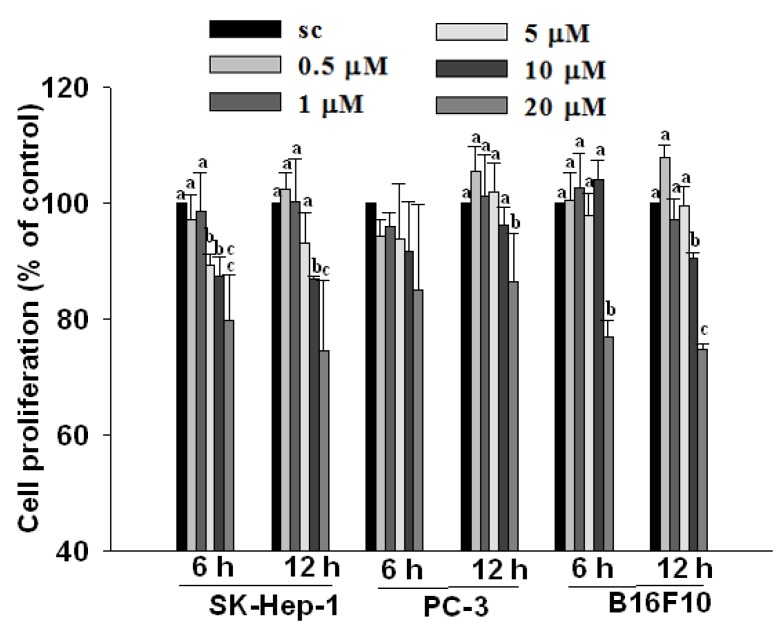 Effect of β-carotene (BC) on cell proliferation of SK-Hep-1, PC-3 and B16F10 cells. Cells were incubated with BC (0–20 µM) for 6 and 12 h. Data (means ± SD) are from three or four separate experiments; means for each cell type measured at the same incubation time without a common alphabetic letter differ significantly ( P