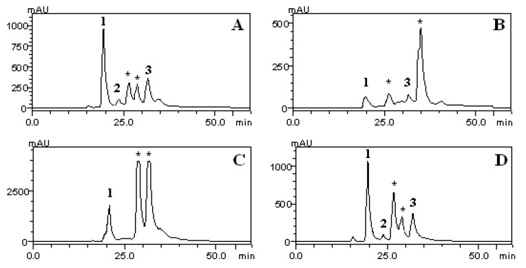 HPLC/DAD phenolics profile of CE ( A ), CHCl 3 ( B ), AcOEt ( C ) and n-BuOH ( D ) fractions of S. guaraniticum leaves. (1) chlorogenic acid, (2) caffeic acid, (3) rosmarinic acid, ( * ) unknown peaks.