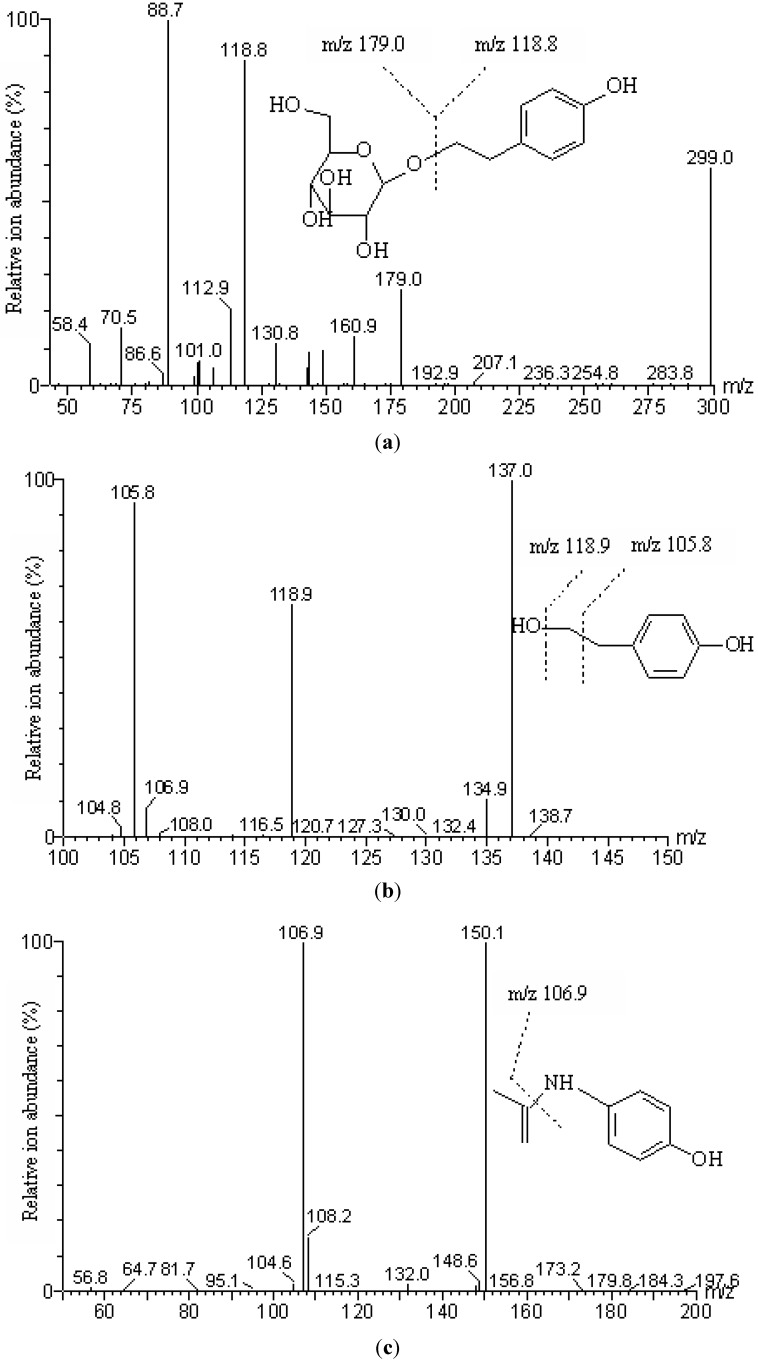 Product ion mass spectra of [M−H] − . ( a ) Salidroside ([M−H] − , m/z 299.0); ( b ) p- Tyrosol ([M−H] − , m/z 137.0); ( c ) IS (paracetamol) ([M−H] − , m/z 150.1).