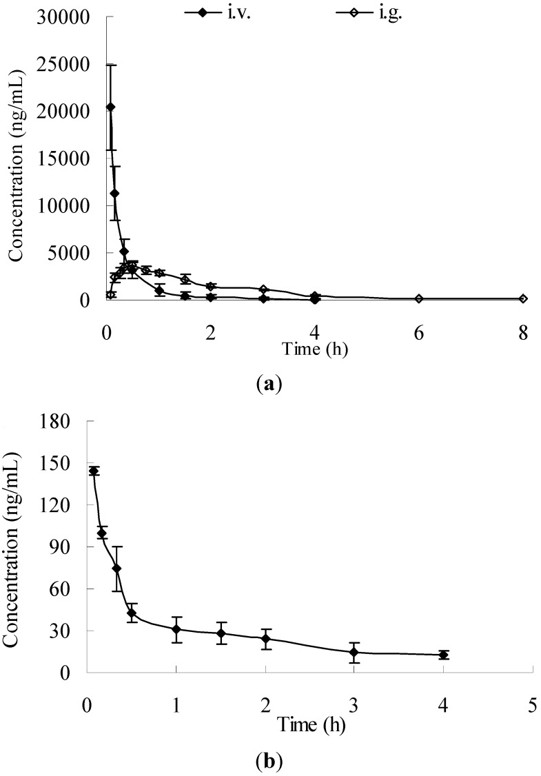 Mean concentration-time profiles in rat plasma (n = 6) obtained after i.v. administration of salidroside (i.v. 50 mg/kg) and i.g. administration of salidroside (i.g. 100 mg/kg). ( a : salidroside; b : p- tyrosol).
