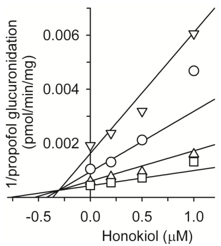 Representative Dixon plots for the inhibitory effects of honokiol on UGT1A9-catalyzed propofolglucuronidation in pooled human liver microsomes (H161). Each symbol represents the substrate concentration: propofol, 5 μM (∇), 10 μM (◯), 20 μM (∆), 40 μM (☐). Each data point represents the mean of triplicate experiments.