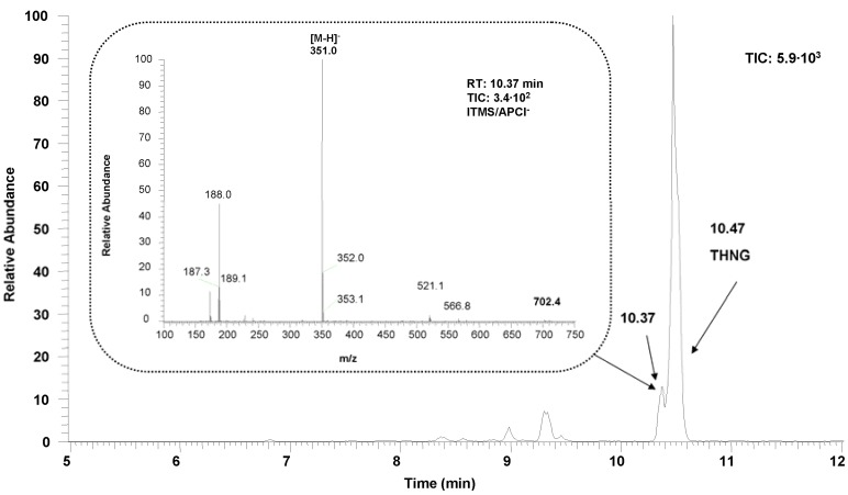 Chromatographic profile of the Impatiens glandulifera Royle methanolic extract of the roots measured as total ion current (TIC) by <t>LC-MS</t> (APCI). MS spectrum of THNG is shown on the Figure 3 .