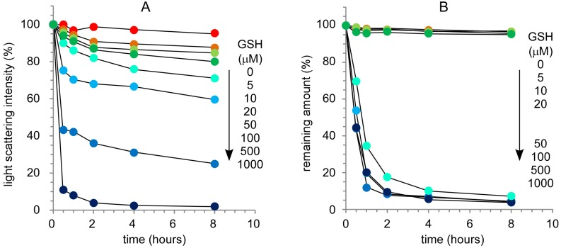 Effect of glutathione concentration on the stability of disulfide-bonded nanocapsules ( A ) and the release of rhodamine 6G from nanocapsules ( B ).