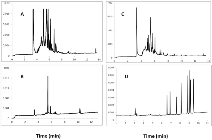 Electropherograms obtained during the electrophoretic separation of human urine samples containing eight steroid hormones after <t>SPE</t> using C 18 cartridges and elution of steroids with: methanol ( A ), and dichloromethane ( B ), next SPE using <t>HLB</t> cartridges and elution of steroids with methanol ( C ), dichloromethane ( D ). Conditions: UV detection at 254 nm, unmodified silica capillary (57 cm × 50 μm I.D.), temp. 22 °C, running buffer composed of (10:90, v/v) methanol and mixture of 10 mM Na 2 B 4 O 7 and 50 mM SDS.