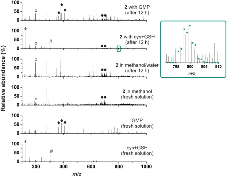 The ESI+ mass spectra (recorded on fresh solutions and after 12 h) for the stability in methanol/water mixture, and for the interaction of the representative complex 2 with the mixture of cysteine and reduced glutathione (cys+GSH), and guanosine <t>5'-monophosphate</t> (GMP), given together with the spectra of the fresh solutions of the individual reactants, i.e. , the complex 2 , cys+GSH mixture and GMP.