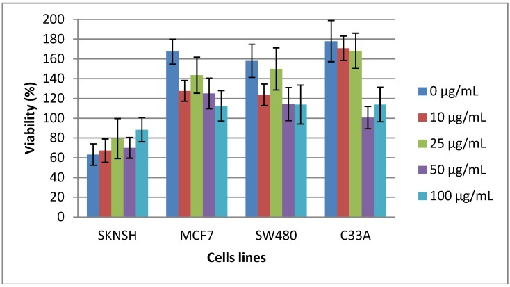 Cytotoxicity of lectin after 48 h, showing that the lectins were removed from the cells, employing the 3-(4,5-dimethylthiazol-2-yl)-2,5-diphenyltetrazolium bromide (MTT) cell assay. The cells were previously incubated for 24 h with the lectin solution. Then, the solution was removed and the cells were incubated for only 48 h with the cell culture solution [Dulbecco's modified Eagle's medium (DMEM) and fetal bovine serum (FBS)]. All values are expressed as mean ± SEM of three independent experiments.