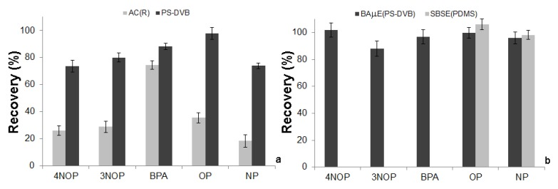 A Comparison of the recovery yields obtained by ( a ) BAµE using AC and PS-DVB as sorbent phases and ( b ) between BAµE (PS-DVB) and SBSE (PDMS) followed by LD/HPLC-DAD, under similar experimental conditions.