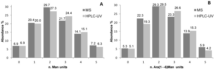 Graphical representation of the glycoform distributions (as abundance percentage) as calculated by relative abundance in MS spectra and peak heights (A) and peak areas (B) in HILIC-UV chromatograms for samples ( A ) Man-RNase A and ( B ) Ara(1→6)Man-RNase A.