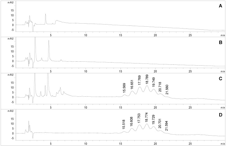 Chromatograms obtained applying the selected conditions (see experimental section) to the analyses of ( A ) sodium tetraborate buffer (100 mM, brought to pH 6 with HCl and diluted 1:2 with acetonitrile), ( B ) Man-IME (1 mg/mL in acetonitrile/water 50:50, v/v); ( C ) non-purified and ( D ) purified Man-RNase A (0.4 mg/mL in acetonitrile/water 50:50, v/v).