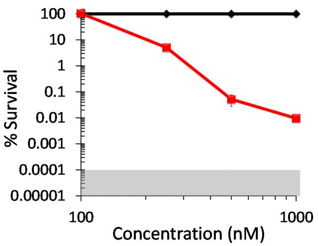 Photodynamic inactivation of Mycobacterium smegmatis mc 2 155 ATCC-700084 as a function of DIMPy-BODIPY concentration. Displayed is the % survival of the dark control (♦) and the light treated samples ( ■ ). Illumination and assay conditions were as in Figure 3 .
