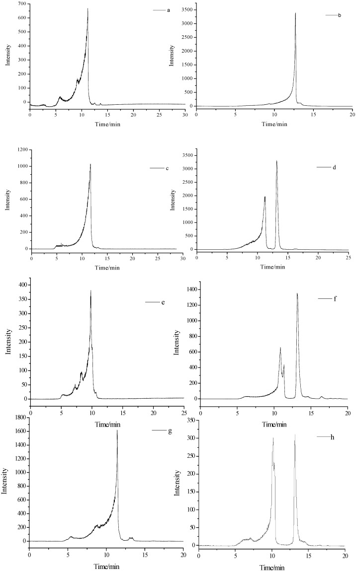 <t>GP-HPLC</t> of <t>PBLPS</t> from the four varieties of bamboo leave: PBLPS: Purified BLPS. ( a,b ) from Phyllostachys nigra (PN); ( c,d ) from Phyllostachys vivax (PV); ( e,f ) from Chimonobambusa quadrangularis (Fenzi) Makino (CQ); ( g,h ) from Phyllostachys bambusoides (PB).