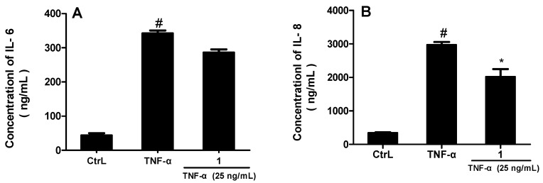 Compound 1 inhibited TNF-α-induced IL-6 and IL-8 production (* p