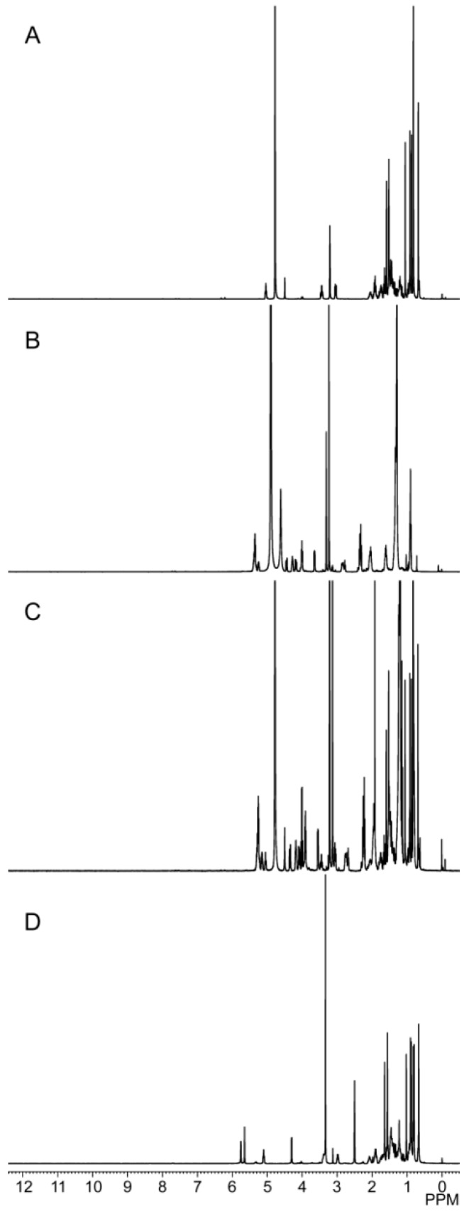 1 <t>H-NMR</t> spectra of: ( A ) free <t>PPD;</t> ( B ) phospholipids; ( C ) PPD-PLC; and ( D ) physical mixture of PPD and phospholipids.