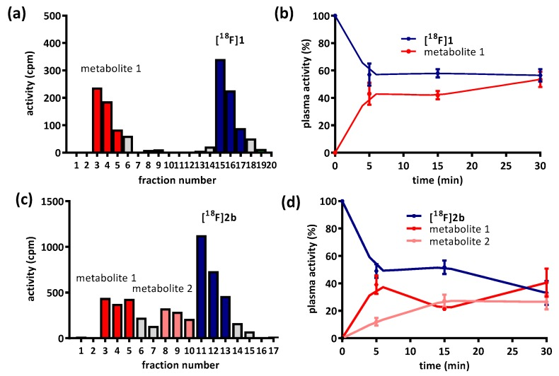 Stability of radioligands [ 18 F]1 and [ 18 F]2b in blood of living rats under isoflurane anesthesia. ( a , c ) Radio-chromatogram obtained by HPLC of rat plasma extract taken 15 min after i.v. administration of the radioligand; ( b , d ) Fraction of intact tracer and radiometabolite as a function of time. Points represent the mean ± SEM of duplicates.