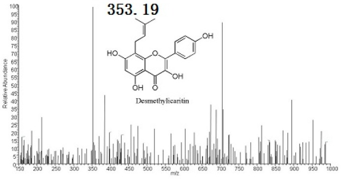 MS spectra of icariin and its metabolites. Thermo Fisher Scientific LCQ fleet instrument (Thermo Scientific, Waltham, MA, USA) was used for electrospray ionization mass spectrometry (ESI-MS) analysis. ESI condition: spray voltage, 5.4 kV; sheath gas, 15 arbitrary units; auxiliary gas, five arbitrary units; heated capillary temperature, 275 °C; capillary voltage, 27 V; and tube lens, 100 V.