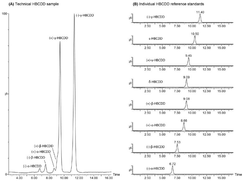 Analytical scale LC-MS separation of ( A ) a technical <t>HBCDD</t> mixture and ( B ) the isolated α-, β-, and <t>γ-HBCDD</t> enantiomers as well as reference standards for δ- and ε-HBCDD on a Phenomenex Nucleodex β-PM (permethylated β-cyclodextrin) stationary phase at ambient temperature using an acetonitrile/water mobile phase.