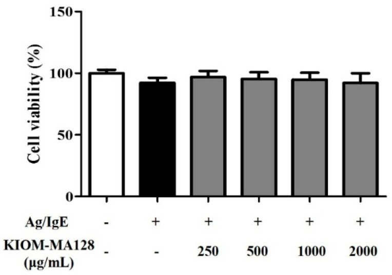 Effect of KIOM-MA128 on cell viability in IgE/Ag-activated RBL-2H3 mast cells. RBL-2H3 mast cells were seeded on a 96-well plate (1 × 10 4 cells/well) in MEM-α with 10% FBS and incubated overnight at 37 °C. The cells were further incubated with DNP-IgE (0.1 μg) for 24 h and then treated with KIOM-MA128 (0–2000 μg/mL). After 1 h, they were stimulated with DNP-Ag (0.1 μg/mL) for 4 h. Cell viability was determined using the procedure described in the Materials and Methods section. The data represent the mean ± SD values of three independent experiments.