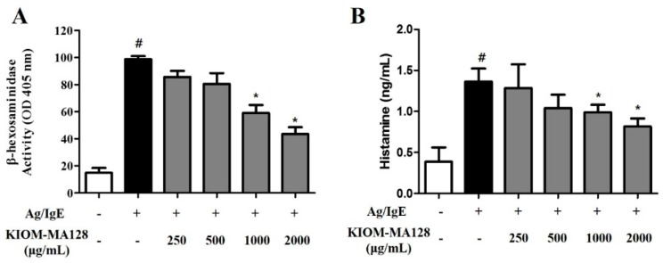 Inhibitory effects of KIOM-MA128 on degranulation and histamine release. IgE-sensitized RBL-2H3 mast cells were treated with KIOM-MA128 for 1 h before antigen challenge. β-hexosaminidase activity and the histamine concentrations were determined using the procedure described in the Materials and Methods section. The data represent the mean ± SD values of three independent experiments. # p